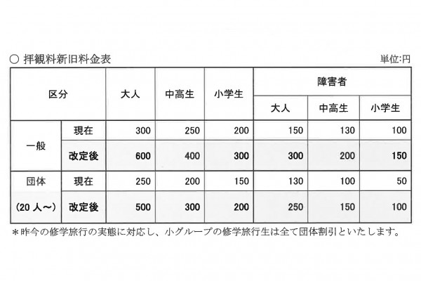 2015.7.1改定 大浦天主堂 新拝観料